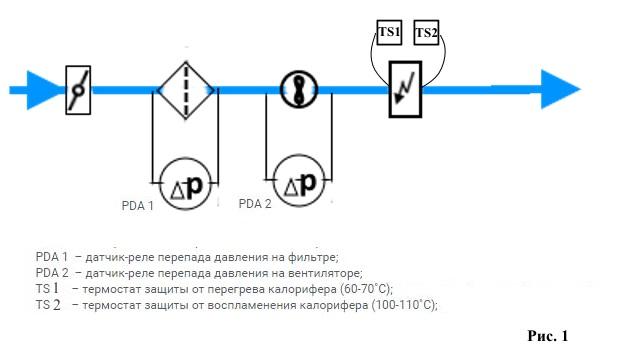 Состав систем вентиляции вентилятор шумоглушитель
